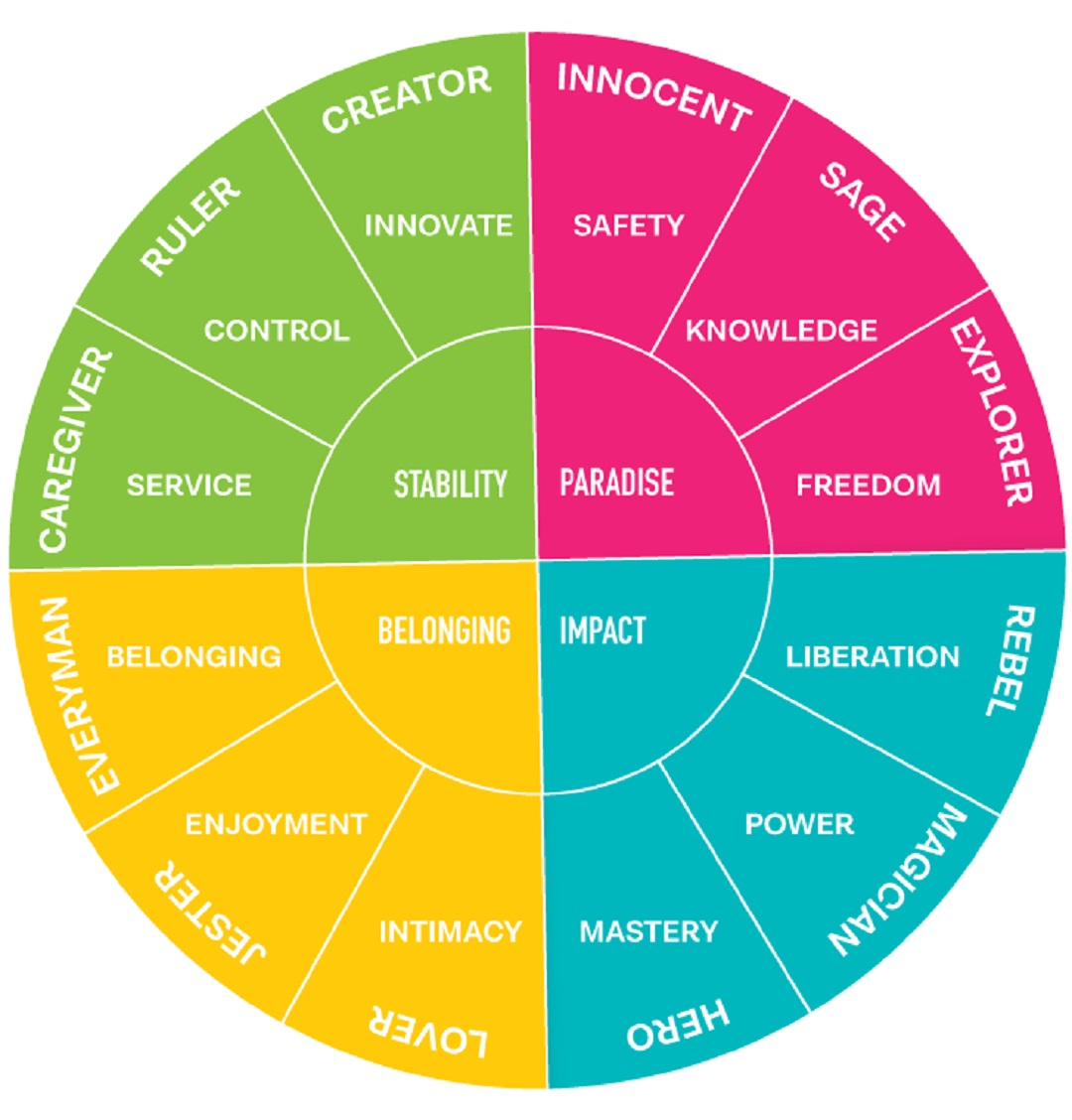 Brand Archetypes Framework